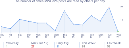 How many times MWCar's posts are read daily