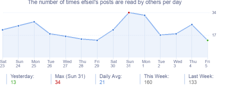 How many times efseil's posts are read daily