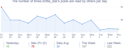 How many times brittle_star's posts are read daily