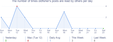How many times oldfisher's posts are read daily