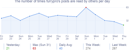 How many times furrypro's posts are read daily