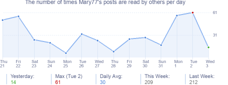 How many times Mary77's posts are read daily