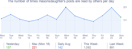 How many times masonsdaughter's posts are read daily
