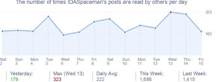 How many times IDASpaceman's posts are read daily