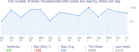 How many times HouseBuilder328's posts are read daily