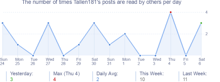 How many times Tallen181's posts are read daily
