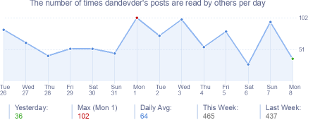 How many times dandevder's posts are read daily