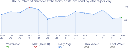 How many times westchester's posts are read daily
