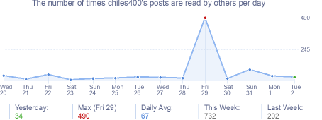 How many times chiles400's posts are read daily