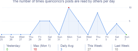 How many times quericorico's posts are read daily