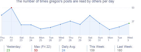How many times gregoo's posts are read daily