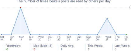 How many times beike's posts are read daily