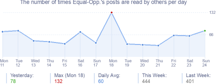 How many times Equal-Opp.'s posts are read daily
