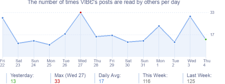 How many times VIBЄ's posts are read daily