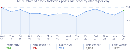 How many times Nafster's posts are read daily