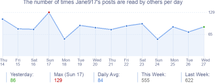 How many times Jane917's posts are read daily