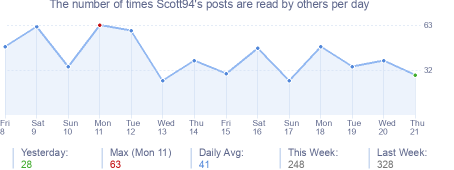 How many times Scott94's posts are read daily