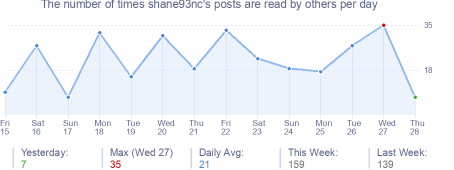 How many times shane93nc's posts are read daily