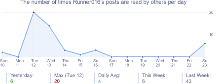 How many times Runner016's posts are read daily