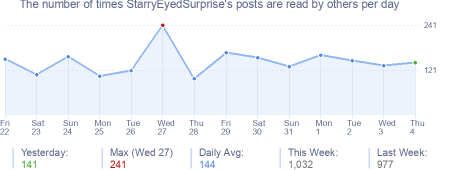 How many times StarryEyedSurprise's posts are read daily