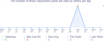 How many times crazymew's posts are read daily