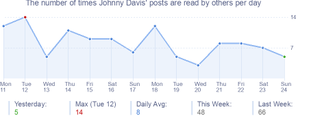 How many times Johnny Davis's posts are read daily