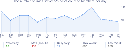 How many times steveco.'s posts are read daily