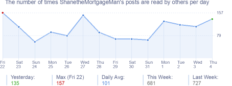 How many times ShanetheMortgageMan's posts are read daily