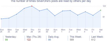 How many times SilverOne's posts are read daily