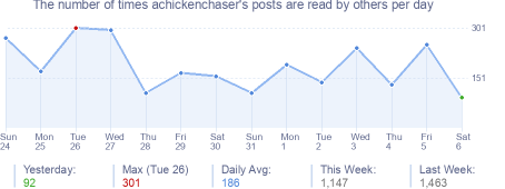 How many times achickenchaser's posts are read daily