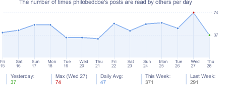 How many times philobeddoe's posts are read daily