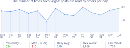 How many times MichiVegas's posts are read daily