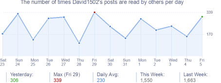 How many times David1502's posts are read daily