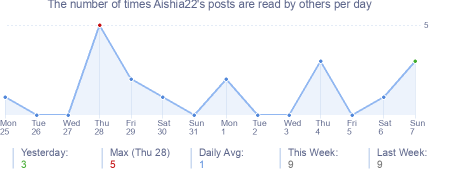 How many times Aishia22's posts are read daily