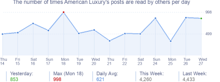 How many times American Luxury's posts are read daily
