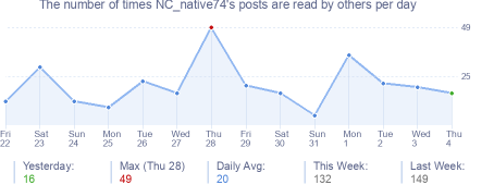 How many times NC_native74's posts are read daily
