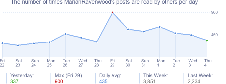 How many times MarianRavenwood's posts are read daily