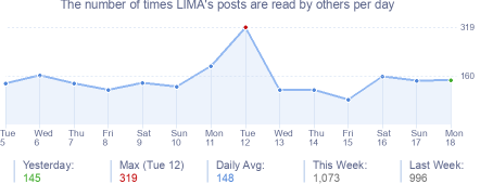 How many times LIMA's posts are read daily