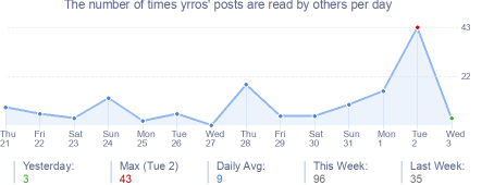 How many times yrros's posts are read daily