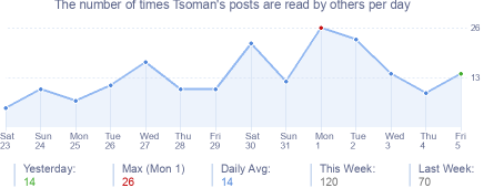How many times Tsoman's posts are read daily