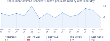 How many times SparklesNShine's posts are read daily