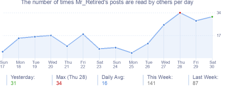 How many times Mr_Retired's posts are read daily