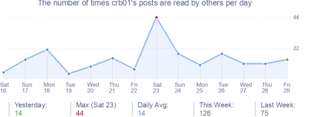 How many times crb01's posts are read daily