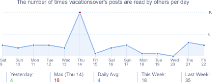 How many times vacationsover's posts are read daily