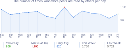 How many times kanhawk's posts are read daily