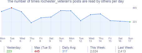 How many times rochester_veteran's posts are read daily