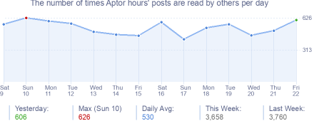 How many times Aptor hours's posts are read daily