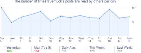 How many times truemuck's posts are read daily