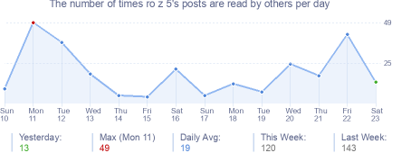 How many times ro z 5's posts are read daily