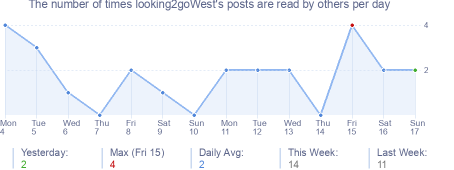 How many times looking2goWest's posts are read daily